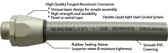Superior liquidtight conduit system