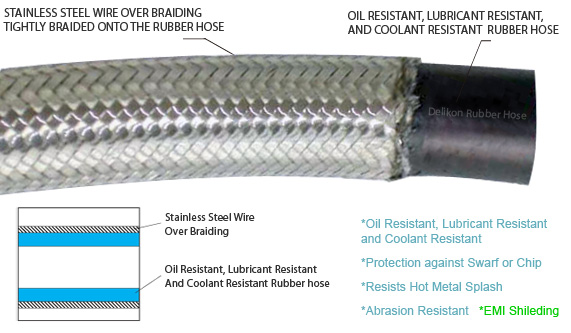 Delikon Oil Resistant Over Braided Flexible Rubber Conduit protects Machine Tool Wire MTW. DELIKON Oil resistant, Lubricant Resistant and Coolant Resistant Over Braided Flexible Rubber Conduit